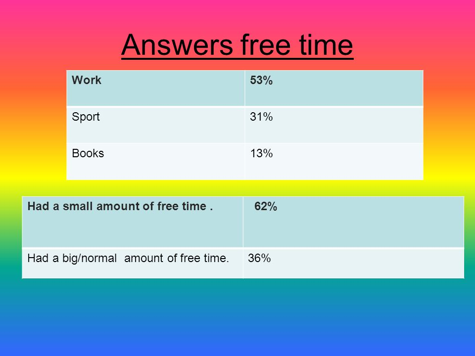 Answers free time Work53% Sport31% Books13% Had a small amount of free time.