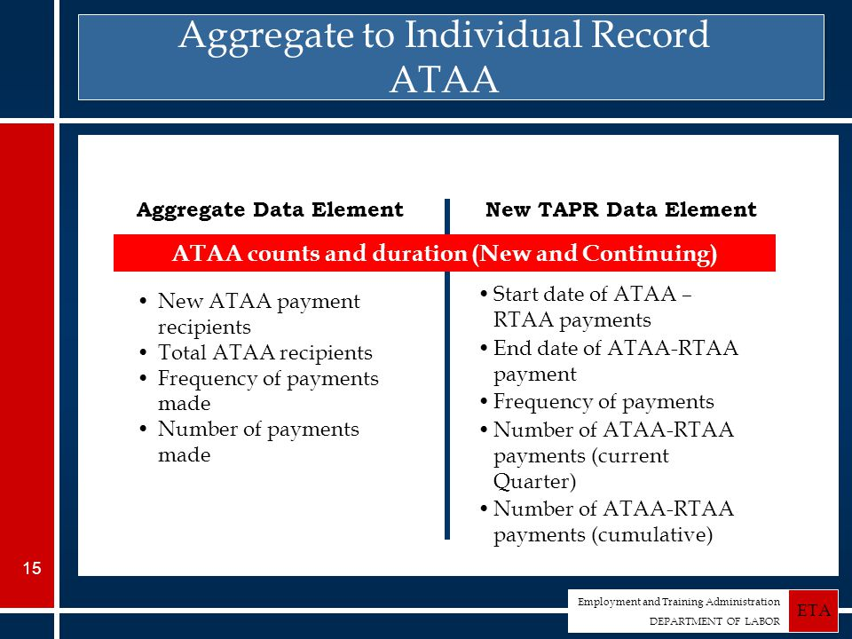 Employment and Training Administration DEPARTMENT OF LABOR ETA 15 Aggregate to Individual Record ATAA ATAA counts and duration (New and Continuing) Aggregate Data ElementNew TAPR Data Element New ATAA payment recipients Total ATAA recipients Frequency of payments made Number of payments made Start date of ATAA – RTAA payments End date of ATAA-RTAA payment Frequency of payments Number of ATAA-RTAA payments (current Quarter) Number of ATAA-RTAA payments (cumulative)
