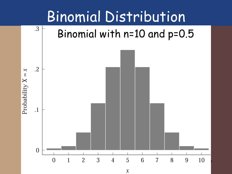 17 Binomial with n=10 and p=0.5 Binomial Distribution