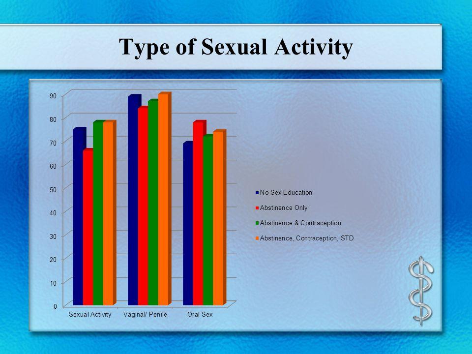 Type of Sexual Activity