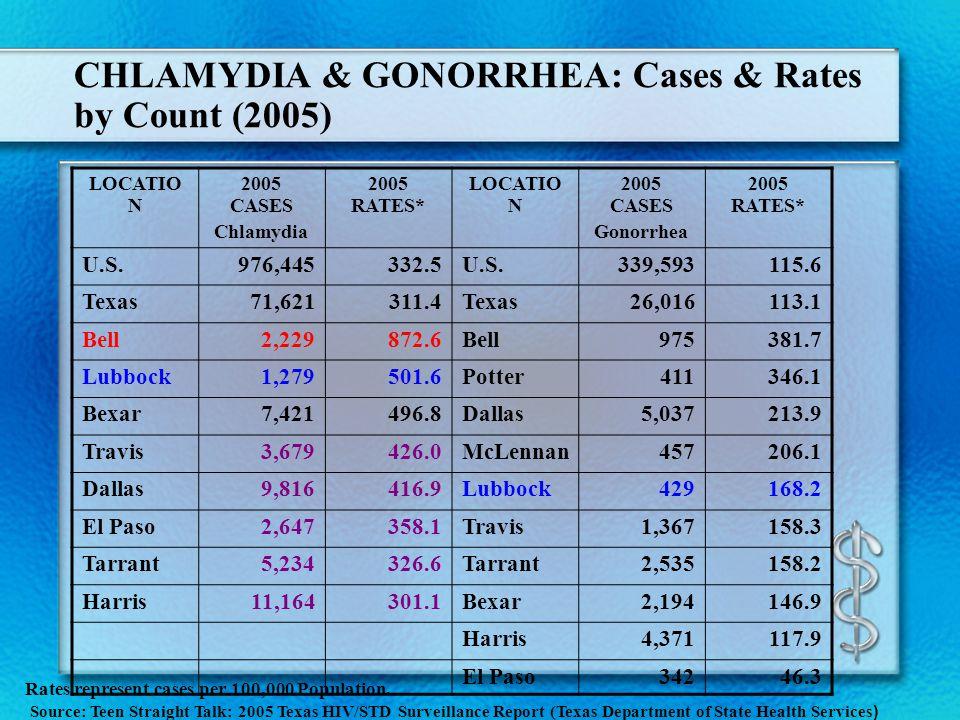 CHLAMYDIA & GONORRHEA: Cases & Rates by Count (2005) LOCATIO N 2005 CASES Chlamydia 2005 RATES* LOCATIO N 2005 CASES Gonorrhea 2005 RATES* U.S.976,445332.5U.S.339,593115.6 Texas71,621311.4Texas26,016113.1 Bell2,229872.6Bell975381.7 Lubbock1,279501.6Potter411346.1 Bexar7,421496.8Dallas5,037213.9 Travis3,679426.0McLennan457206.1 Dallas9,816416.9Lubbock429168.2 El Paso2,647358.1Travis1,367158.3 Tarrant5,234326.6Tarrant2,535158.2 Harris11,164301.1Bexar2,194146.9 Harris4,371117.9 El Paso34246.3 Rates represent cases per 100,000 Population.