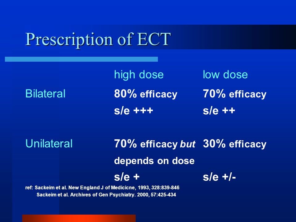 Prescription of ECT high dose low dose Bilateral 80% efficacy 70% efficacy s/e +++s/e ++ Unilateral70% efficacy but 30% efficacy depends on dose s/e +s/e +/- ref: Sackeim et al.