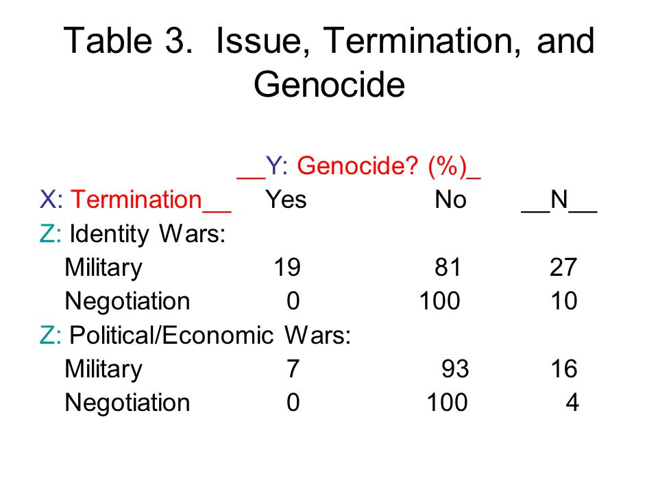 Table 3. Issue, Termination, and Genocide __Y: Genocide.