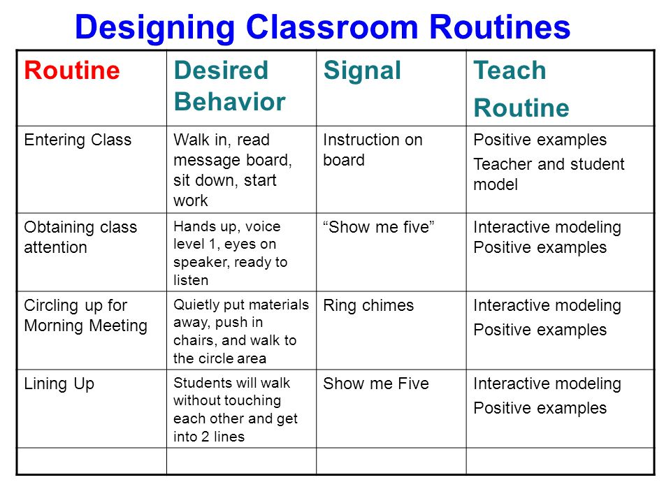 Designing Classroom Routines RoutineDesired Behavior SignalTeach Routine Entering ClassWalk in, read message board, sit down, start work Instruction on board Positive examples Teacher and student model Obtaining class attention Hands up, voice level 1, eyes on speaker, ready to listen Show me five Interactive modeling Positive examples Circling up for Morning Meeting Quietly put materials away, push in chairs, and walk to the circle area Ring chimesInteractive modeling Positive examples Lining Up Students will walk without touching each other and get into 2 lines Show me FiveInteractive modeling Positive examples