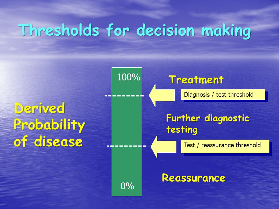 Thresholds for decision making Diagnosis / test threshold Test / reassurance threshold Derived Probability of disease 100% 0% Treatment Further diagnostic testing Reassurance