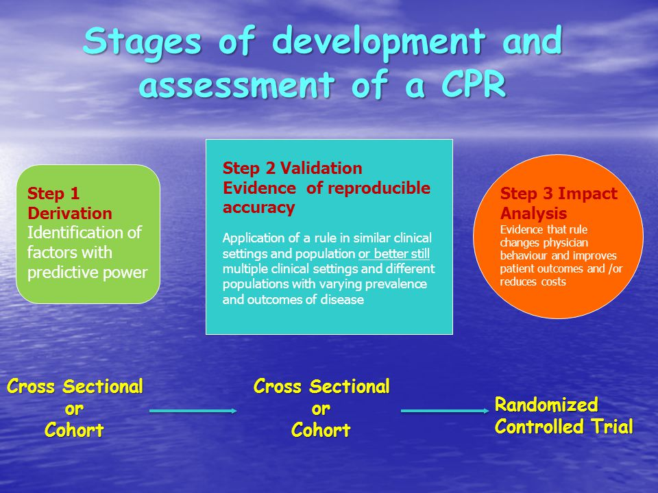 Stages of development and assessment of a CPR Cross Sectional orCohort Randomized Controlled Trial Cross Sectional orCohort Step 1 Derivation Identification of factors with predictive power Step 2 Validation Evidence of reproducible accuracy Application of a rule in similar clinical settings and population or better still multiple clinical settings and different populations with varying prevalence and outcomes of disease Step 3 Impact Analysis Evidence that rule changes physician behaviour and improves patient outcomes and /or reduces costs