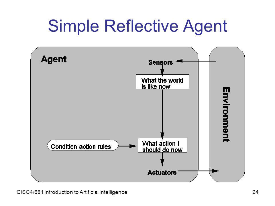 CISC4/681 Introduction to Artificial Intelligence24 Simple Reflective Agent