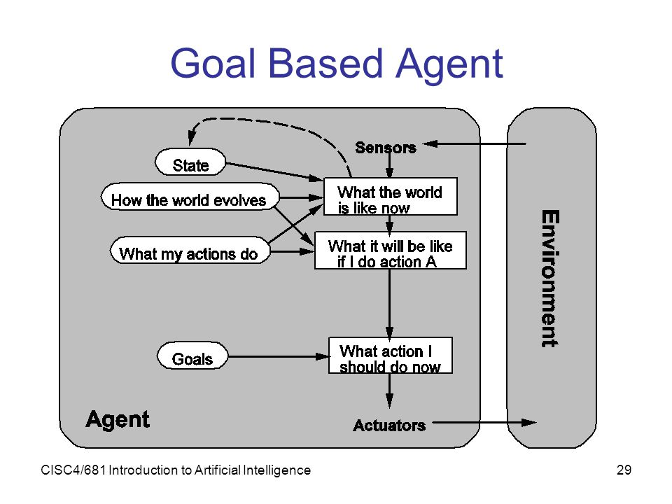 CISC4/681 Introduction to Artificial Intelligence29 Goal Based Agent