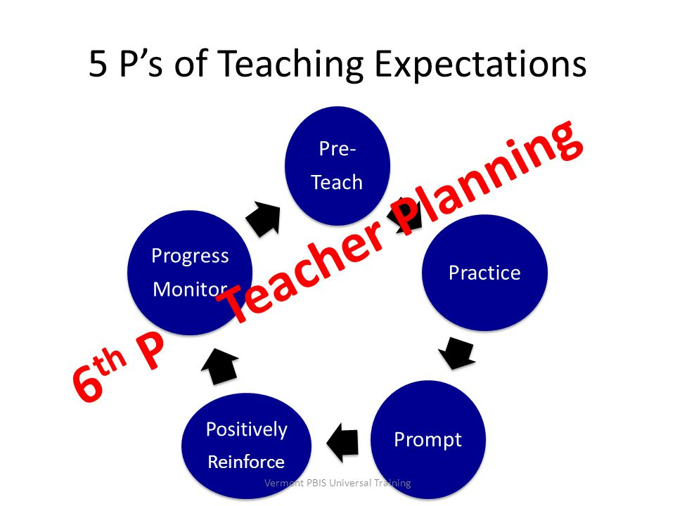 5 P's of Teaching Expectations Pre- Teach Practice Prompt Positively Reinforce Progress Monitor 6 th P Teacher Planning Vermont PBIS Universal Trainin