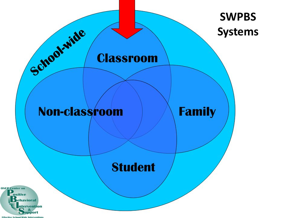 SWPBS Systems Classroom Non-classroomFamily Student School-wide