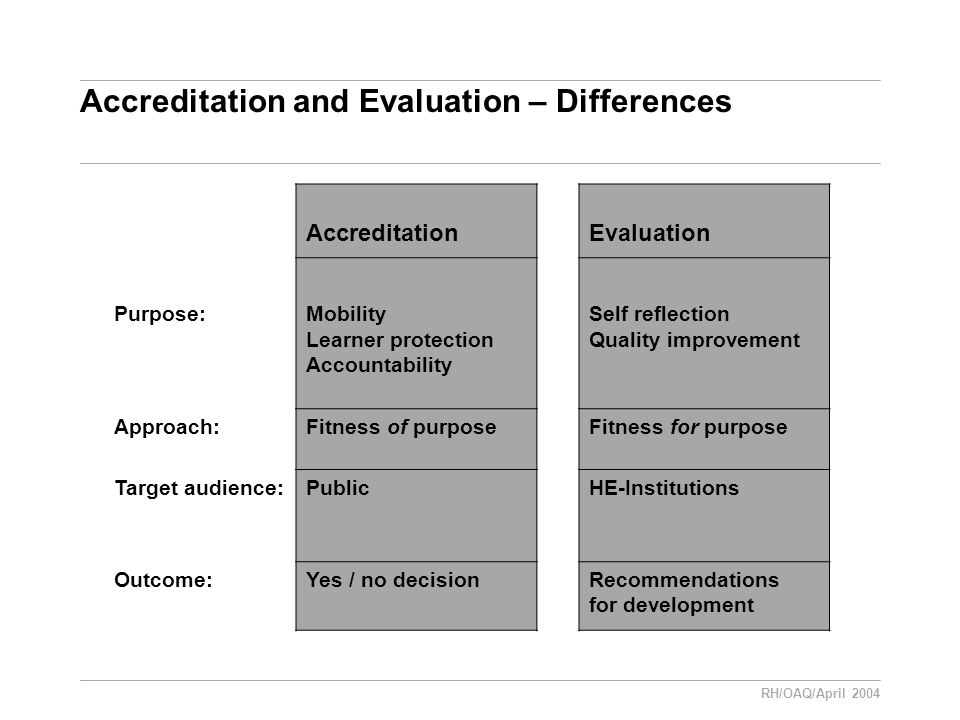 RH/OAQ/April 2004 Accreditation and Evaluation – Differences AccreditationEvaluation Purpose:Mobility Learner protection Accountability Self reflection Quality improvement Approach:Fitness of purposeFitness for purpose Target audience:PublicHE-Institutions Outcome:Yes / no decisionRecommendations for development