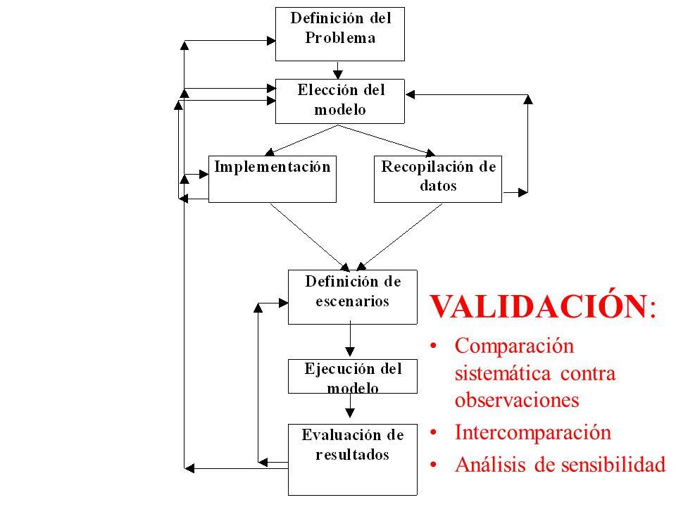 LGK GF777 VALIDACIÓN: Comparación sistemática contra observaciones Intercomparación Análisis de sensibilidad