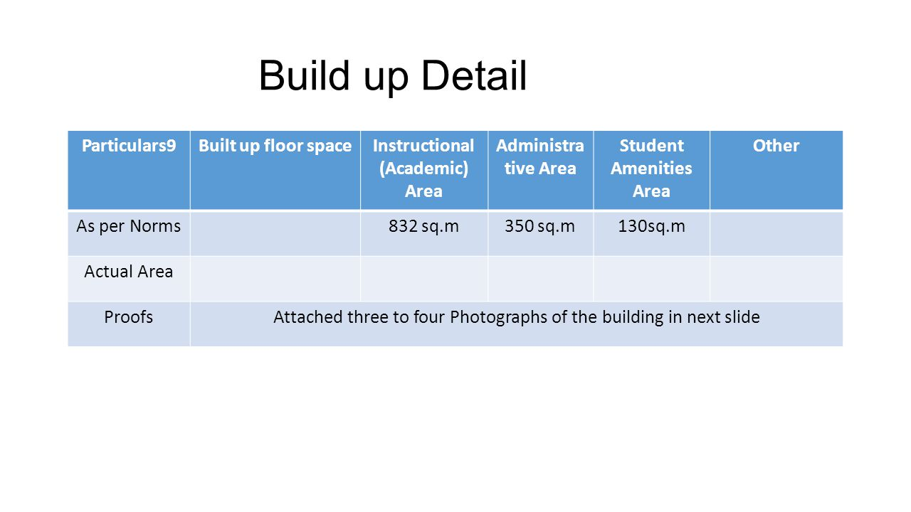 Build up Detail Particulars9Built up floor spaceInstructional (Academic) Area Administra tive Area Student Amenities Area Other As per Norms832 sq.m350 sq.m130sq.m Actual Area ProofsAttached three to four Photographs of the building in next slide