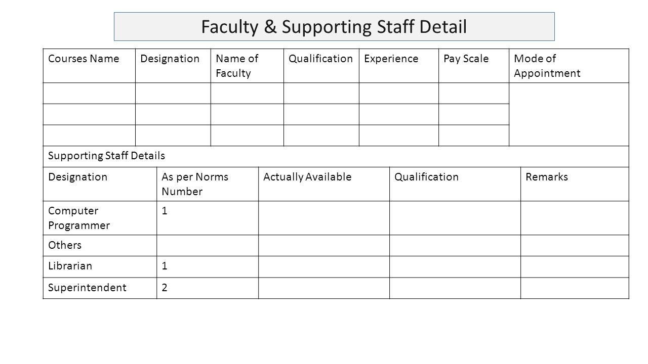 Courses NameDesignationName of Faculty QualificationExperiencePay ScaleMode of Appointment Supporting Staff Details DesignationAs per Norms Number Actually AvailableQualificationRemarks Computer Programmer 1 Others Librarian1 Superintendent2 Faculty & Supporting Staff Detail