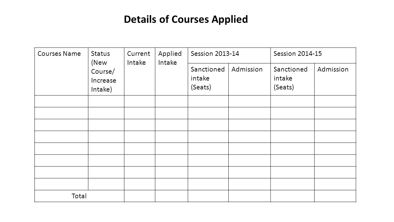 Details of Courses Applied Courses Name Status (New Course/ Increase Intake) Current Intake Applied Intake Session 2013-14Session 2014-15 Sanctioned intake (Seats) AdmissionSanctioned intake (Seats) Admission Total