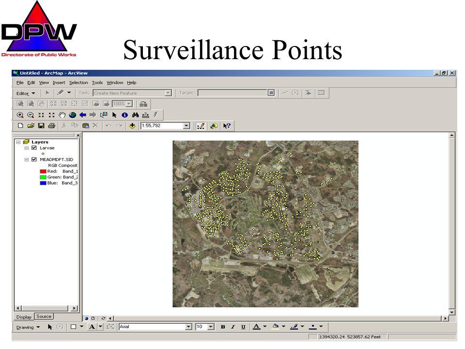 Surveillance Points