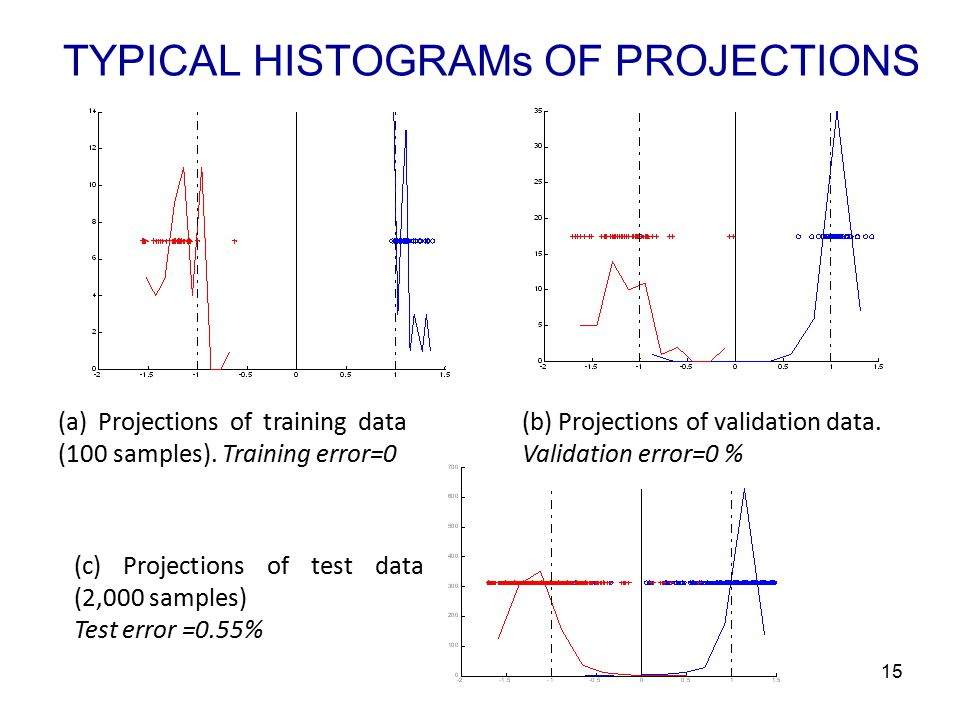 15 TYPICAL HISTOGRAMs OF PROJECTIONS (a) Projections of training data (100 samples).