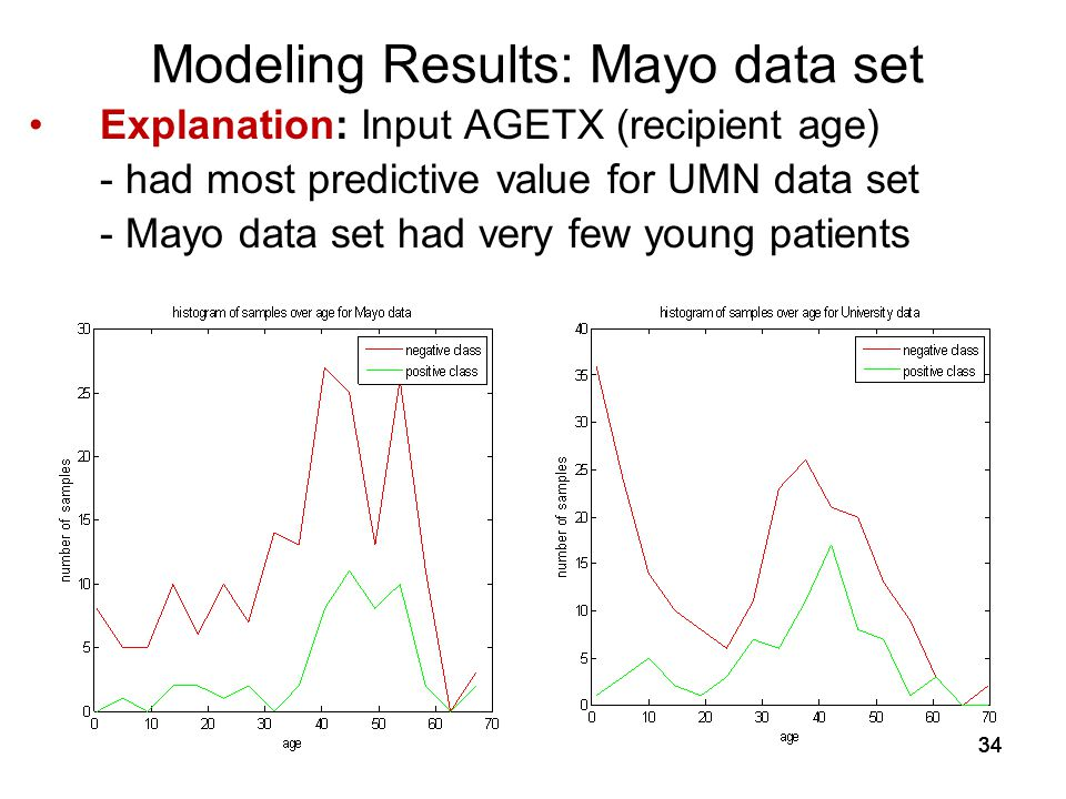 34 Modeling Results: Mayo data set Explanation: Input AGETX (recipient age) - had most predictive value for UMN data set - Mayo data set had very few young patients
