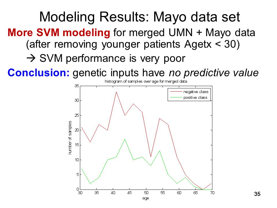 35 Modeling Results: Mayo data set More SVM modeling for merged UMN + Mayo data (after removing younger patients Agetx < 30)  SVM performance is very poor Conclusion: genetic inputs have no predictive value