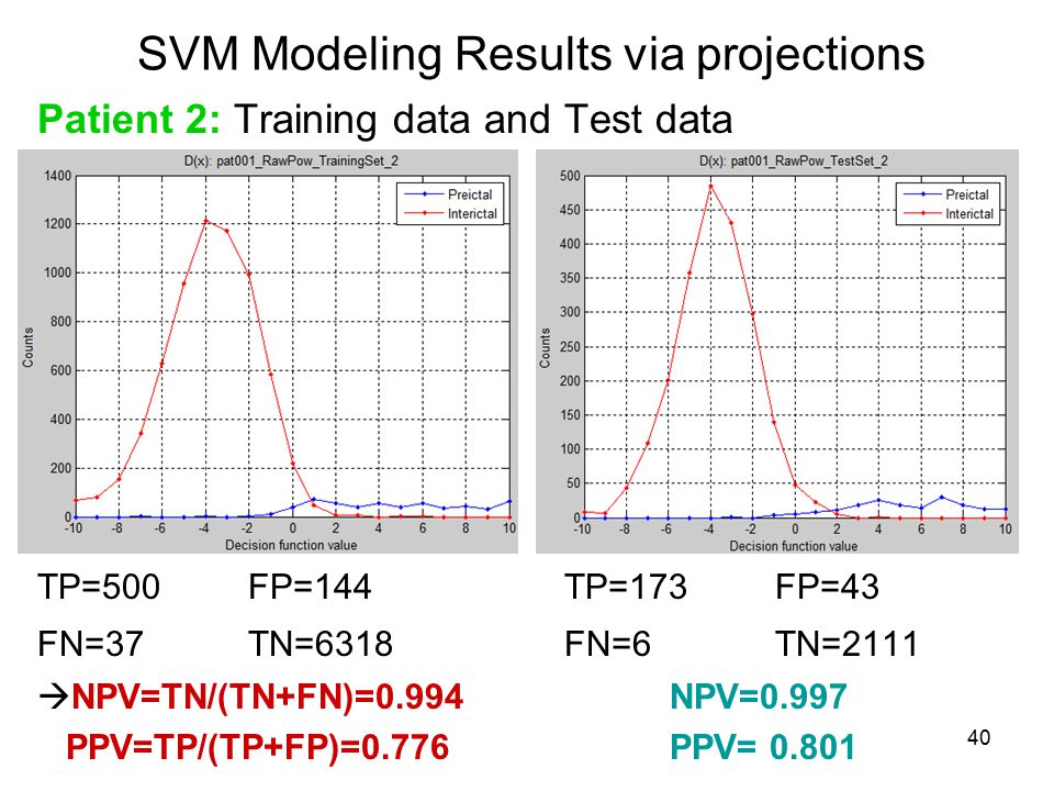 40 SVM Modeling Results via projections Patient 2: Training data and Test data TP=500FP=144TP=173FP=43 FN=37TN=6318FN=6TN=2111  NPV=TN/(TN+FN)=0.994NPV=0.997 PPV=TP/(TP+FP)=0.776PPV= 0.801