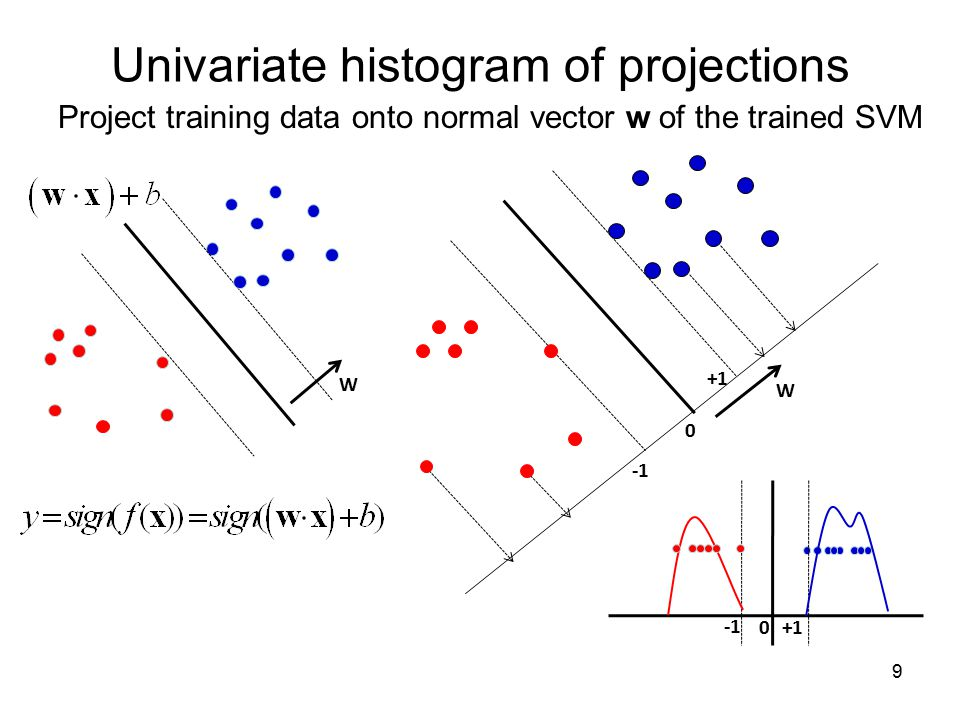 9 Univariate histogram of projections Project training data onto normal vector w of the trained SVM W 0 +1 W 0 +1