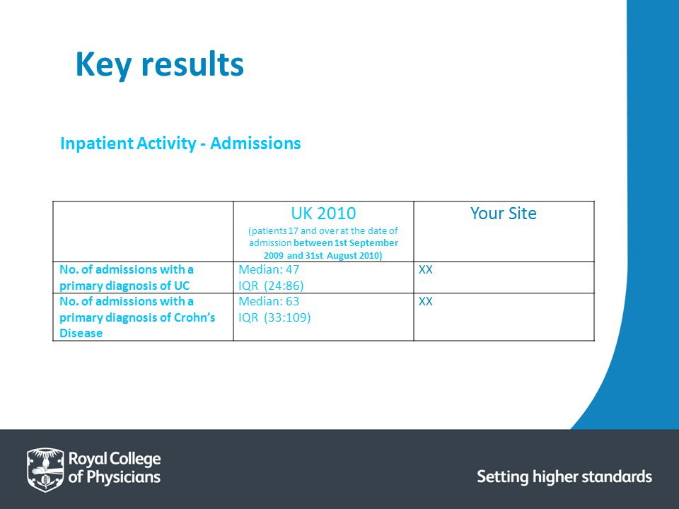 Key results UK 2010 (patients 17 and over at the date of admission between 1st September 2009 and 31st August 2010) Your Site No. of admissions with a
