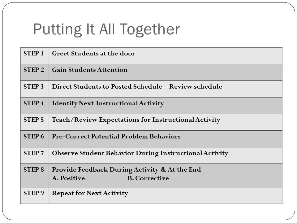 Putting It All Together STEP 1Greet Students at the door STEP 2Gain Students Attention STEP 3Direct Students to Posted Schedule – Review schedule STEP