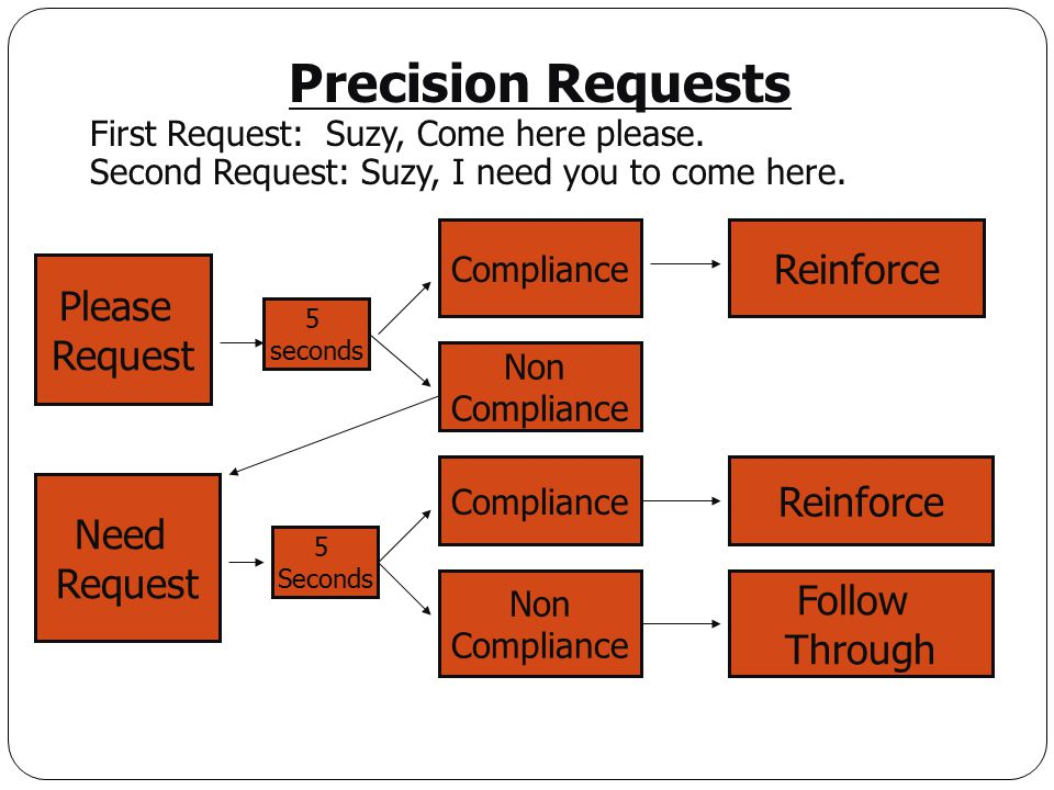 Precision Requests First Request: Suzy, Come here please. Second Request: Suzy, I need you to come here. 5 seconds 5 Seconds Non Compliance Please Req