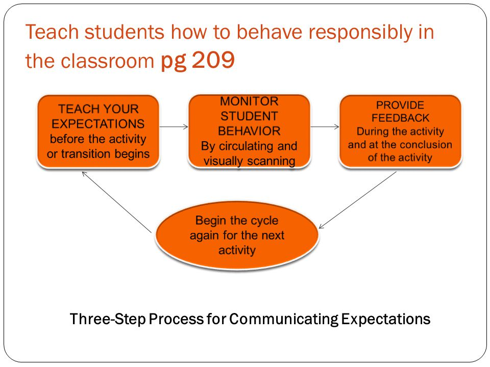 Teach students how to behave responsibly in the classroom pg 209 Three-Step Process for Communicating Expectations
