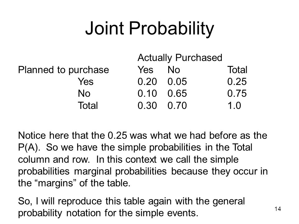 14 Joint Probability Actually Purchased Planned to purchaseYesNoTotal Yes0.200.050.25 No0.100.650.75 Total0.300.701.0 Notice here that the 0.25 was what we had before as the P(A).