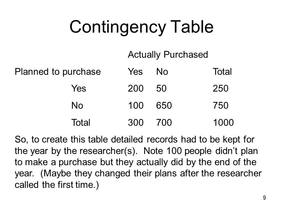 9 Contingency Table Actually Purchased Planned to purchaseYesNoTotal Yes20050250 No100650750 Total3007001000 So, to create this table detailed records had to be kept for the year by the researcher(s).