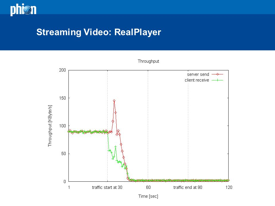 Streaming Video: RealPlayer