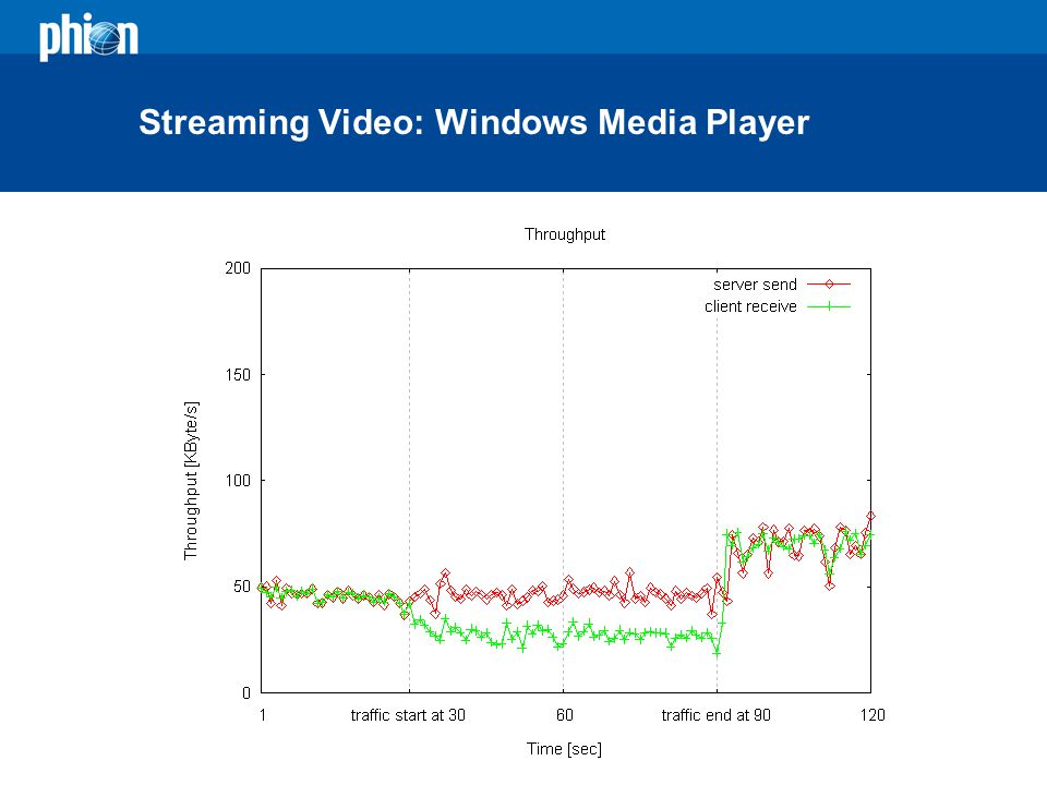 Streaming Video: Windows Media Player