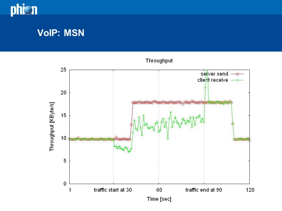 VoIP: MSN