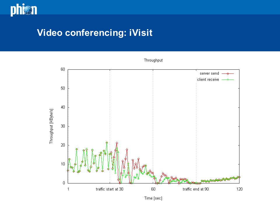 Video conferencing: iVisit