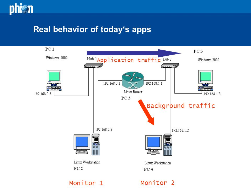 Real behavior of today's apps Application traffic Background traffic Monitor 1 Monitor 2