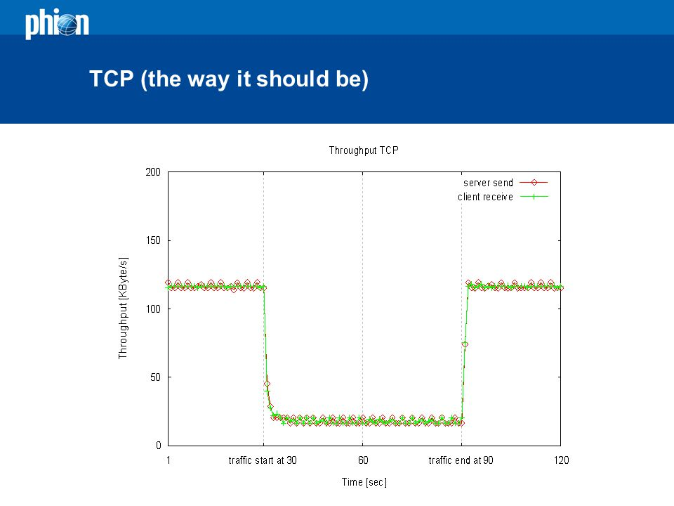 TCP (the way it should be)