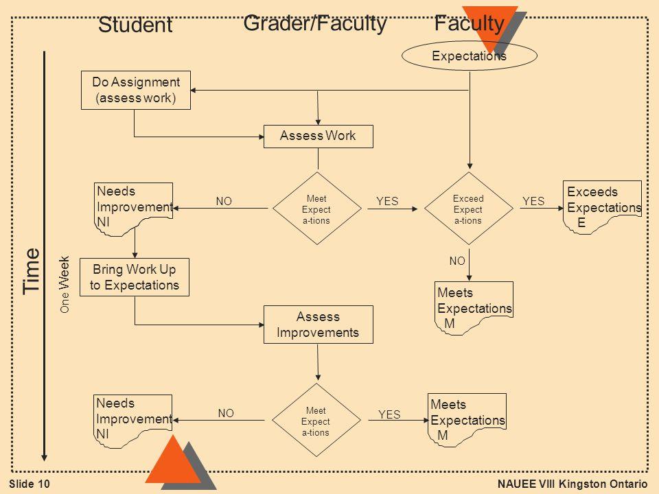 NAUEE VIII Kingston OntarioSlide 10 Student Grader/Faculty Expectations Do Assignment (assess work) Assess Work Meet Expect a-tions Bring Work Up to E