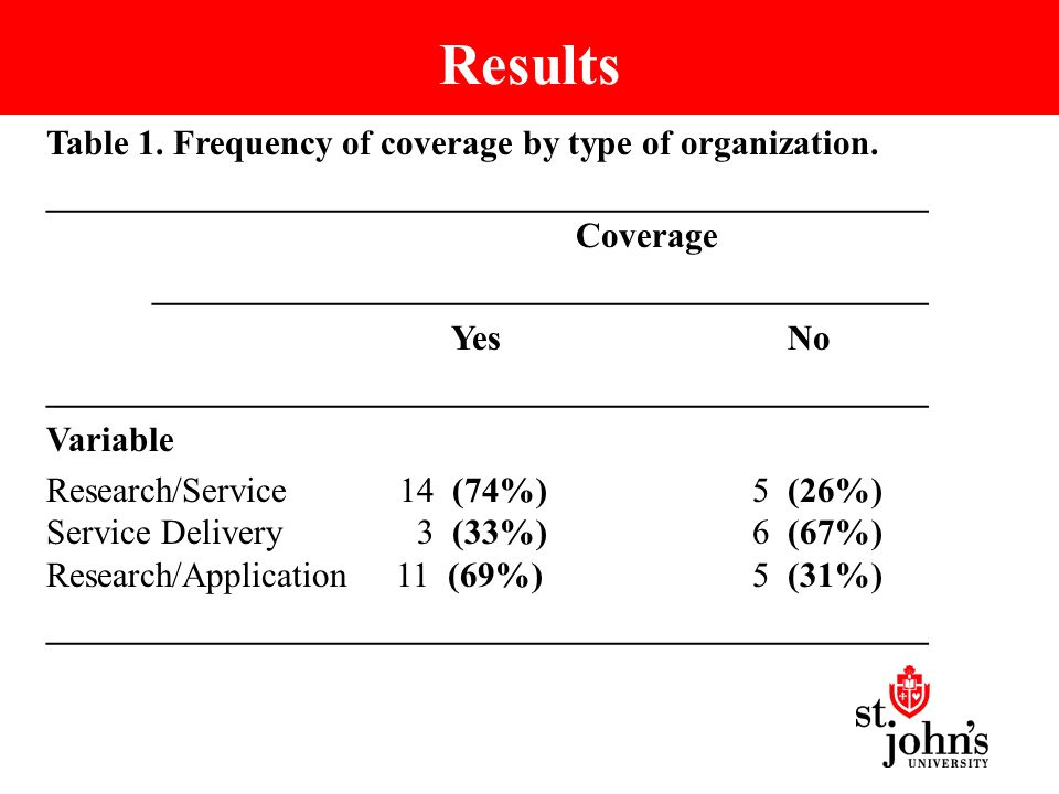 Results Table 1. Frequency of coverage by type of organization.