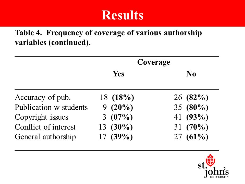 Results Table 4. Frequency of coverage of various authorship variables (continued).