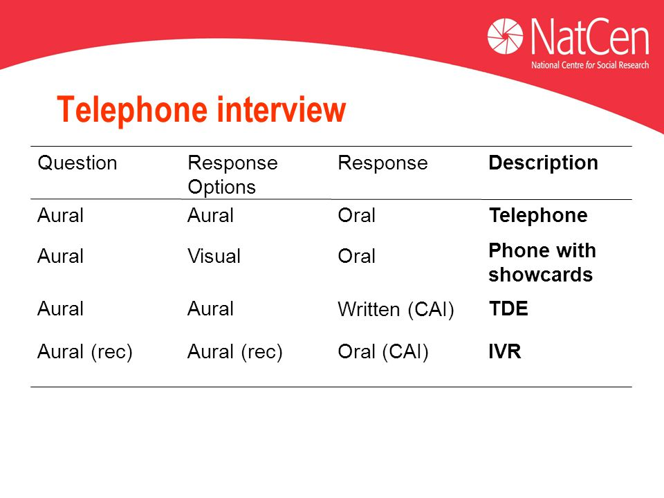 Telephone interview IVROral (CAI)‏Aural (rec)‏ Phone with showcards OralVisualAural TDE Written (CAI)‏ Aural TelephoneOralAural DescriptionResponseRes