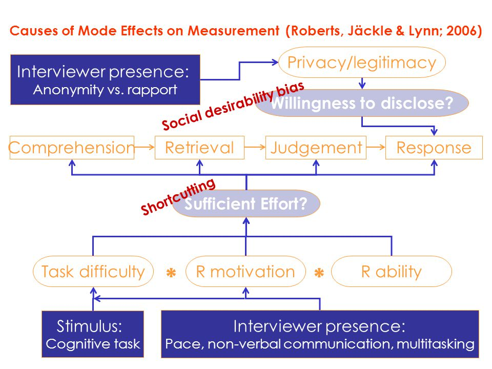 Causes of Mode Effects on Measurement (Roberts, Jäckle & Lynn; 2006) ComprehensionRetrievalJudgementResponse Sufficient Effort? Willingness to disclos