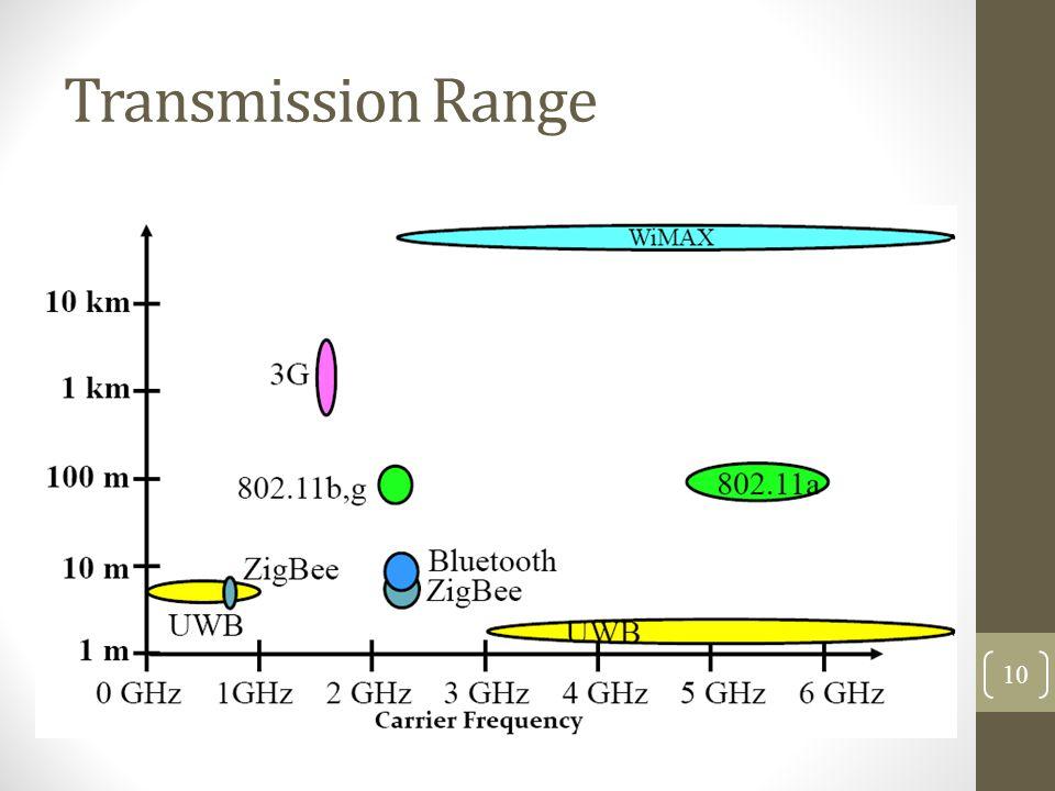 Transmission Range 10