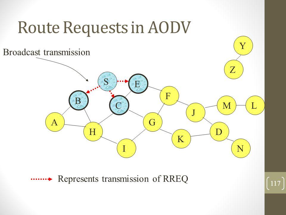 Route Requests in AODV B A S E F H J D C G I K Represents transmission of RREQ Z Y Broadcast transmission M N L 117