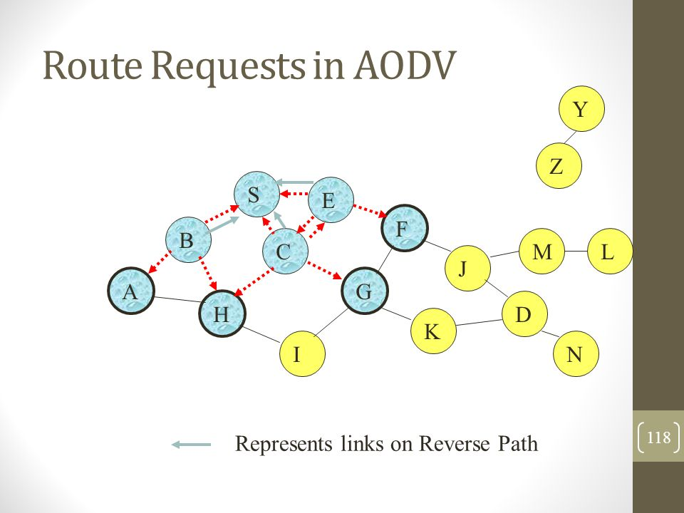 Route Requests in AODV B A S E F H J D C G I K Represents links on Reverse Path Z Y M N L 118
