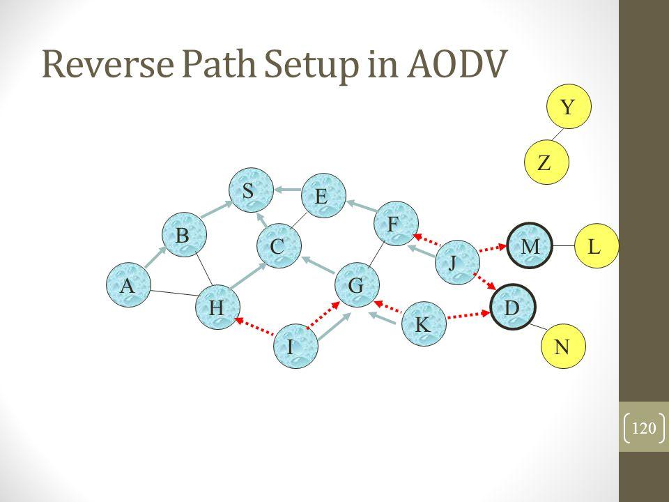Reverse Path Setup in AODV B A S E F H J D C G I K Z Y M N L 120