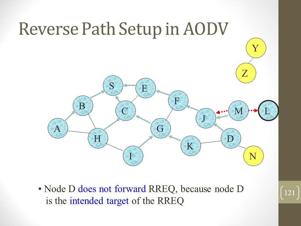Reverse Path Setup in AODV B A S E F H J D C G I K Z Y Node D does not forward RREQ, because node D is the intended target of the RREQ M N L 121