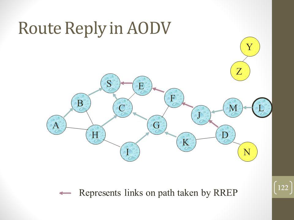 Route Reply in AODV B A S E F H J D C G I K Z Y Represents links on path taken by RREP M N L 122