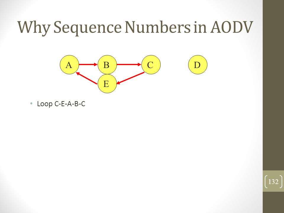 Why Sequence Numbers in AODV Loop C-E-A-B-C ABCD E 132