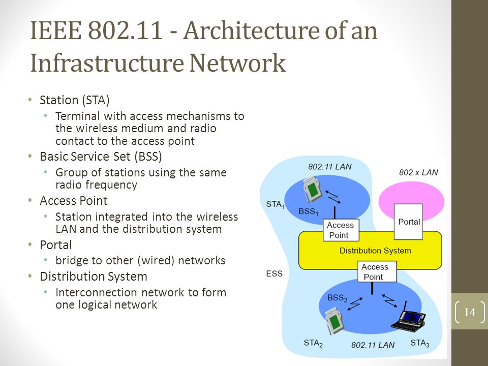 IEEE 802.11 - Architecture of an Infrastructure Network Station (STA) Terminal with access mechanisms to the wireless medium and radio contact to the